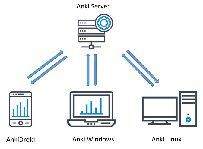 No  127: ankisyncd – A Custom Sync Server for Anki 2 1